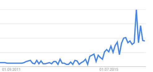Portobello: Wachsende Popularität
